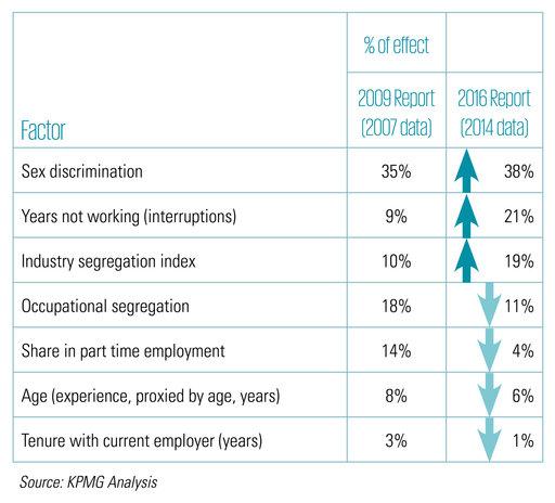 Gender pay gap contributing factors