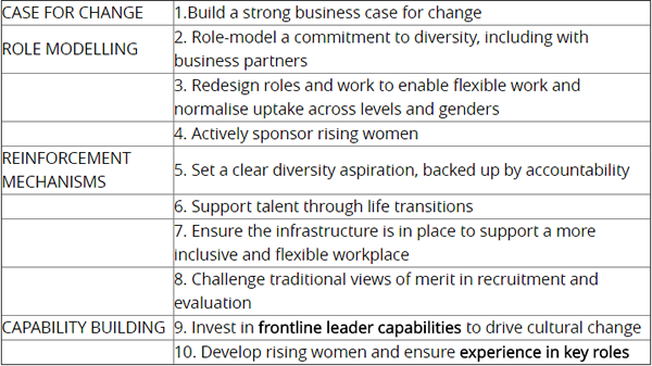 A closer look at the 10 practices that increase the number of women in top roles