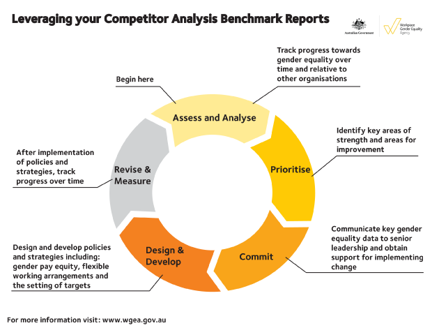 Leveraging your benchmark reports