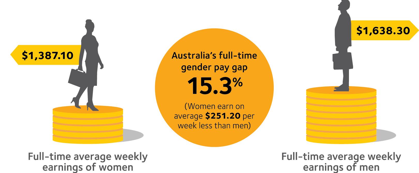 gender wage gap in australia essay Argumentative essay on gender pay gap youtube.