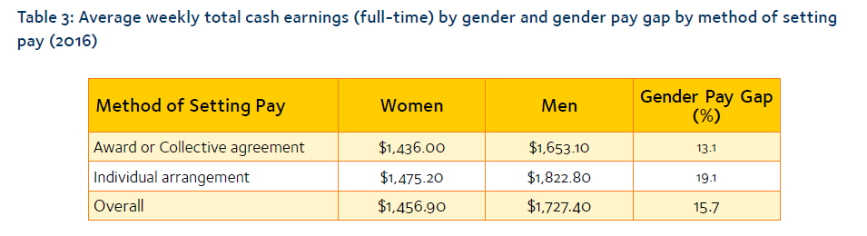 Image depicts gender pay gaps by method of setting pay