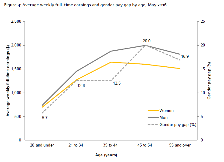 Image is a graph that depicts gender gap between average weekly full-time earnings
