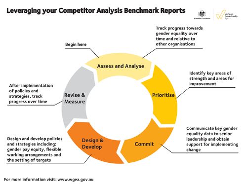 Leveraging your competitor analysis benchmark reports