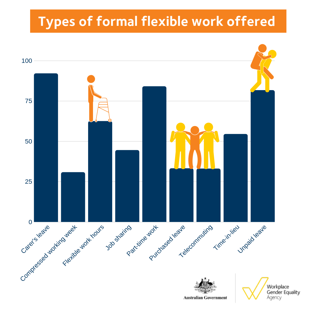 Types of formal flexible work offered - Carers Week 2019
