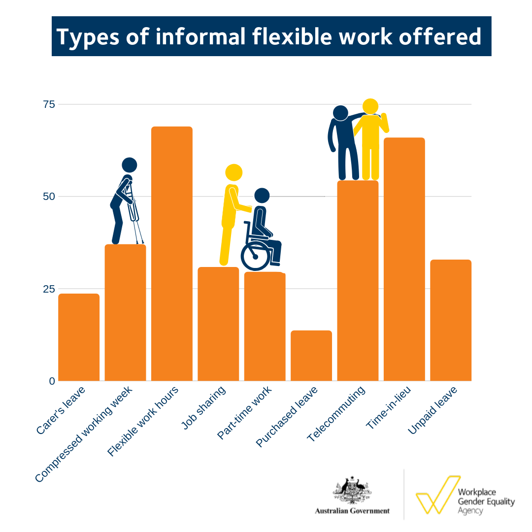 Types of informal flexible work offered - Carers Week 2019