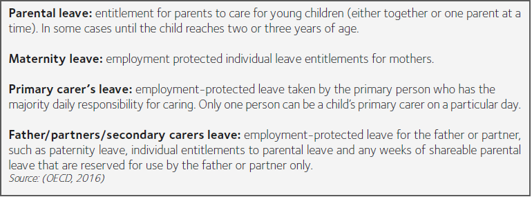 This image depicts definitions for parental leave, maternity leave, primary carer's leave and secondary carer's leave