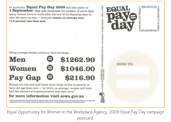 Equal Pay Day across the world | WGEA