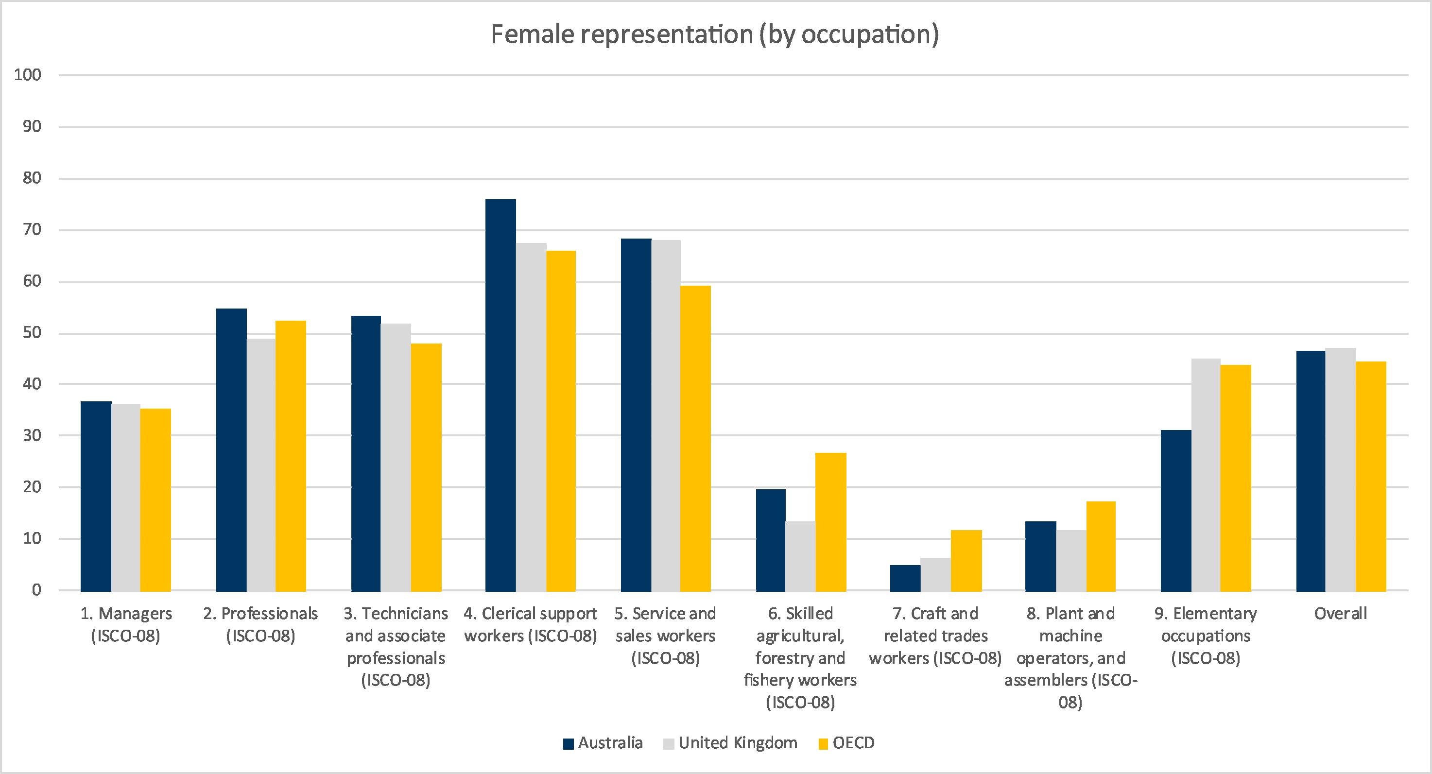 Gender Segregation In Australia S Workforce Wgea