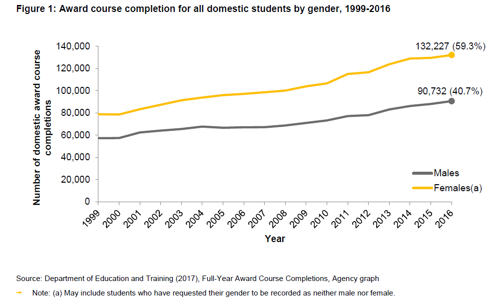 Image depicts a graph of award course completions by gender
