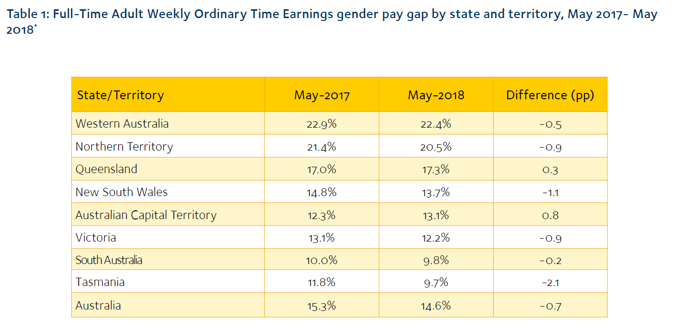 Image depicts a table of adult weekly earnings dis-aggregated by gender and state or territory
