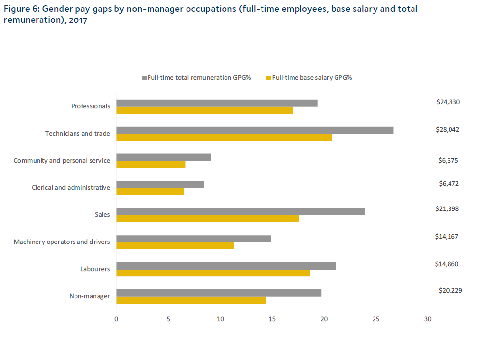 Graph depicts gender pay gaps by non-management category