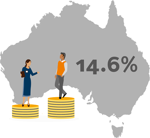 Image is decorative and depicts a woman standing on a smaller pile of coins than a man in front of a map of Australia