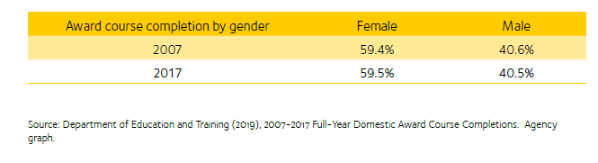 Image depicts award course completion for domestic undergraduates by gender