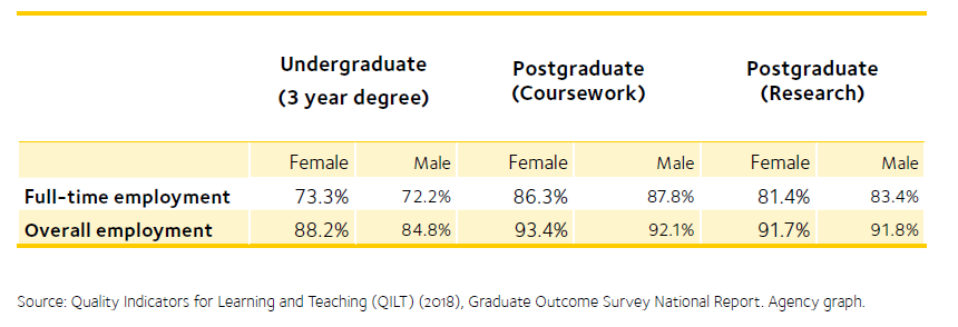 Table depicts undergraduate and postgraduate employment outcomes 2018