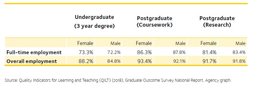 Higher education enrolments and graduate labour market