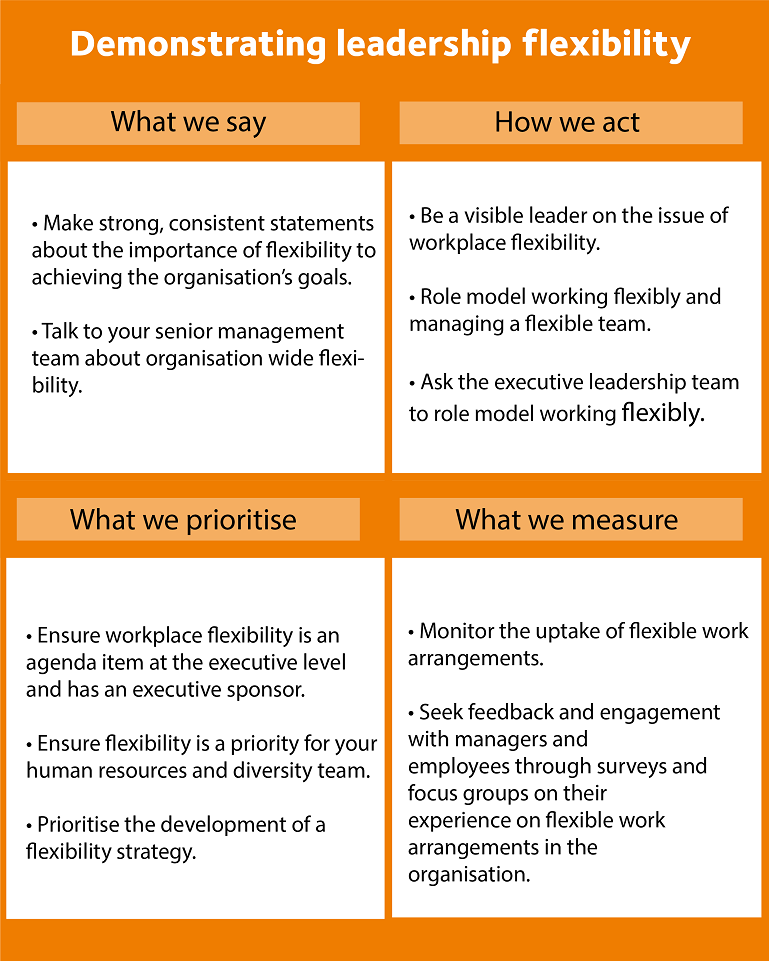 Graphic depicts examples of how executives can model flexibility