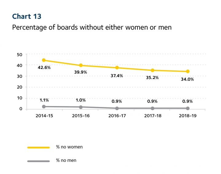 Graph displaying percentages of women and men on boards over time