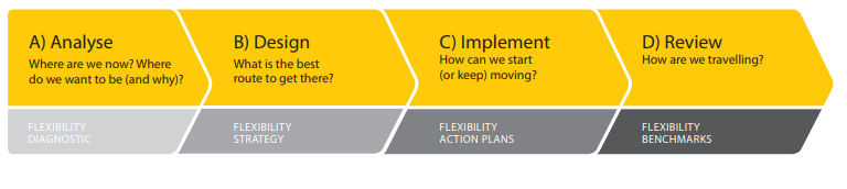 Image depicts the organisational change process for flexibility implementation