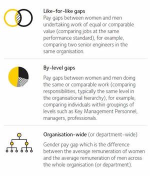 Gender pay gaps explained