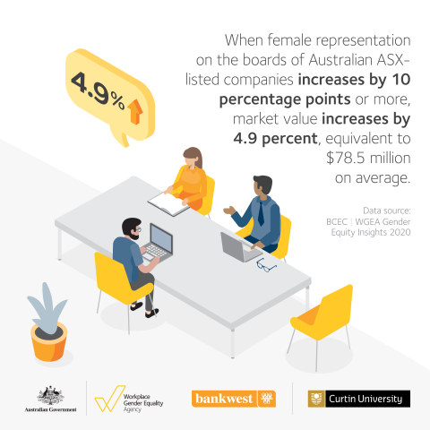 This image is an infographic describing that having increasing female representation on boards can increase the market value of an organisation. The scene is a two men and one woman sitting at a table working.