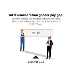 Image depicts the WGEA total remuneration gender pay gap which is 21.3%