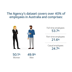 Image depicts the proportion of the Australian workforce covered by the WGEA dataset.