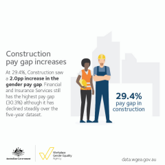 2018 Data Launch - construction gender pay gap