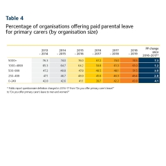 This image depicts a graph of organisations with paid primary carers leave