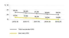 This image depicts the change in the full-time base salary and total remuneration gender pay gaps from 2015 - 2020.