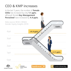 Gender Equity Insights 2019 infographic - CEO & KMP