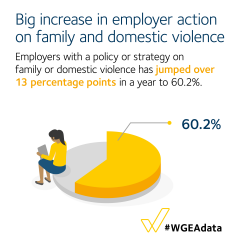 Big increase in employer action on family and domestic violence - employers with a policy or strategy on family or domestic has jumped over 13pp ti 60.2%