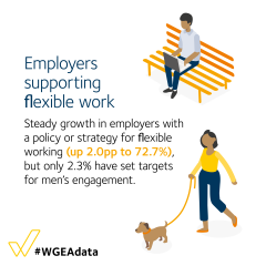 Employers supporting flexible work - steady growth in employers with a policy or strategy for flexible working (up 2.0pp to 72.7%)