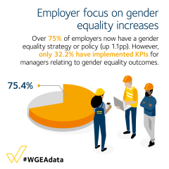 Employer focus on gender equality increases - over 75% of employers now have a gender equality strategy or policy (up 1.1pp)