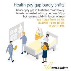 Health pay gap barely shifts - a drop of only 02.pp to 15.9%