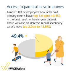 Access to parental leave improves - primary carer's leave is up 1.6pp to 49.4% and secondary carer's leave is up 2.0pp to 43.8%