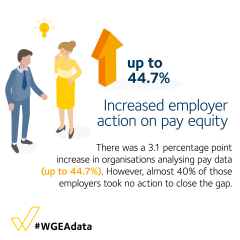 Increased employer action on pay equity - up 3.1pp to 44.7%