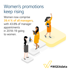 Women's promotions keep rising - women now comprise of 39.4% of all managers