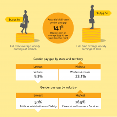 Infographic depicts that national gender pay gap and the highest and lowest gender pay gap by territory and industry