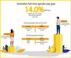 Australia's Gender Pay Gap Statistics | WGEA
