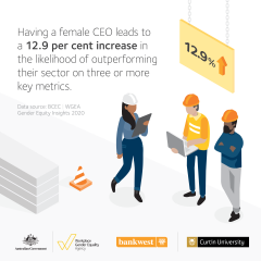 This image is an infographic describing that having a female CEO leads to a 12.9% increase in the likelihood of outperforming their sector. The scene is a construction site with a female worker holding a clipboard and two male workers.
