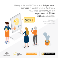 This image is an infographic describing that having a female CEO leads to a 5.0% increase in market value of Australian ASX-listed companies. The scene is a woman standing at a presentation board and two other women watching the presentation.