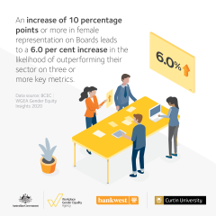 This image is an infographic describing that having a more women on boards increases the likelihood of outperforming others in the same sector. The scene is a two women and two men standing at a table working.