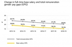 This image depicts the change in full-time base salary and total remuneration gender pay gaps according to WGEA data