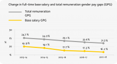 Image depicts base salary and total remuneration gender pay gap over four years from 2013-14 reporting period