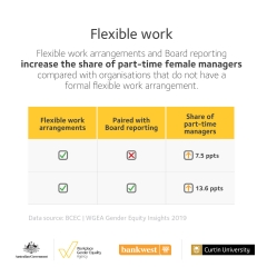 Gender Equity Insights 2019 infographic - Flexible Work