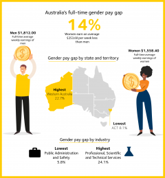 This image is an infographic of the national gender pay gap August 2020. The national gender pay gap is 14%. Men earn $1812 on average per week compared to women earning $1558.40 on average. Western Australia has the highest gender pay gap of the states and territories at 22.7%, ACT has the lowest at 8.1%. Professional, Scientific and Technical Services is the industry with the largest pay gap at 24.1%, with Public Safety and Administration having the smallest of 5.8%