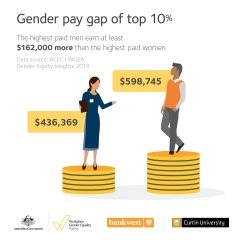 Gender Equity Insights 2019 infographic - gender pay gap