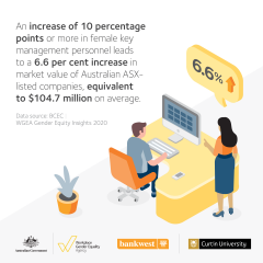 This image is an infographic describing that increasing the number of female key management personnnel increases the market value of a organisation. The scene is a male sitting at a computer with a woman standing beside the desk.