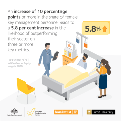 This image is an infographic describing that increasing the number of female key management personnnel increases the likelihood of outperforming others in the same sector. The scene is a male and a female doctor standing beside a hospital bed with male patient.