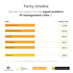 Gender Equity Insights 2019 infographic - parity timeline